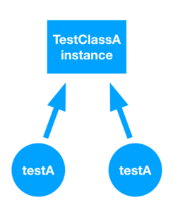 Swift: The differences between structs and classes
